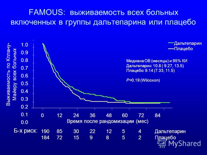 FAMOUS: выживаемость всех больных включенных в группы дальтепарина или плацебо Выживаемость по Кплану- Майеру всех больных Б-х риск: Дальтепарин Плацебо 1908530221254Дальтепарин 18472159852Плацебо 012243648607284 1.0 0.9 0.8 0.7 0.6 0.5 0.4 0.3 0.2 0