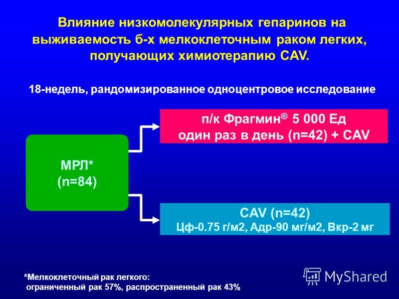МРЛ* (n=84) п/к Фрагмин ® 5 000 Ед один раз в день (n=42) + CAV CAV (n=42) Цф-0.75 г/м2, Адр-90 мг/м2, Вкр-2 мг 18-недель, рандомизированное одноцентровое исследование *Мелкоклеточный рак легкого: ограниченный рак 57%, распространенный рак 43% Влияни