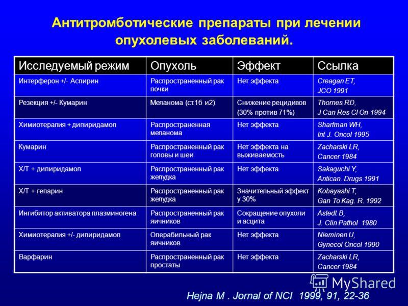 Антитромботические препараты при лечении опухолевых заболеваний. Исследуемый режимОпухольЭффектСсылка Интерферон +/- АспиринРаспространенный рак почки Нет эффектаCreagan ET, JCO 1991 Резекция +/- КумаринМеланома (ст.1б и2)Снижение рецидивов (30% прот