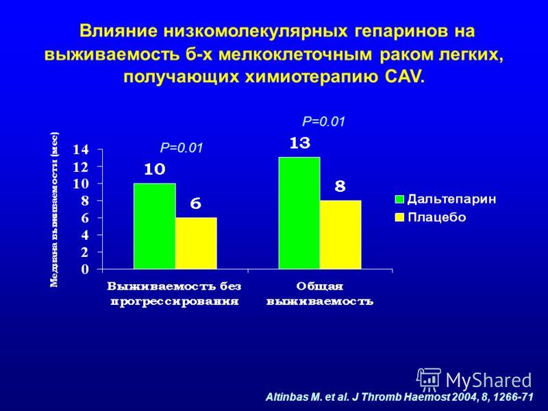 Р=0.01 Altinbas M. et al. J Thromb Haemost 2004, 8, 1266-71 Влияние низкомолекулярных гепаринов на выживаемость б-х мелкоклеточным раком легких, получающих химиотерапию CAV.
