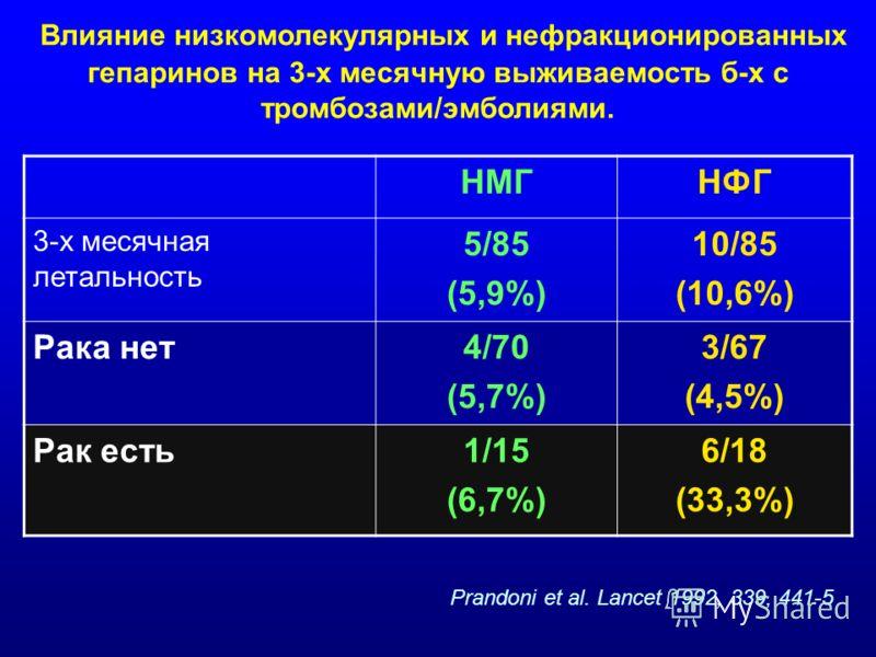 Влияние низкомолекулярных и нефракционированных гепаринов на 3-х месячную выживаемость б-х с тромбозами/эмболиями. НМГНФГ 3-х месячная летальность 5/85 (5,9%) 10/85 (10,6%) Рака нет4/70 (5,7%) 3/67 (4,5%) Рак есть1/15 (6,7%) 6/18 (33,3%) Prandoni et