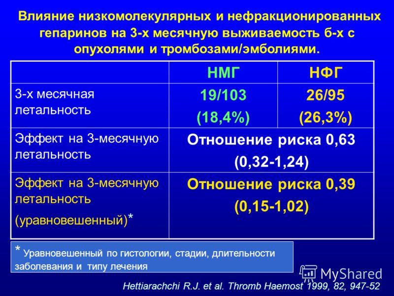 Влияние низкомолекулярных и нефракционированных гепаринов на 3-х месячную выживаемость б-х с опухолями и тромбозами/эмболиями. НМГНФГ 3-х месячная летальность 19/103 (18,4%) 26/95 (26,3%) Эффект на 3-месячную летальность Отношение риска 0,63 (0,32-1,