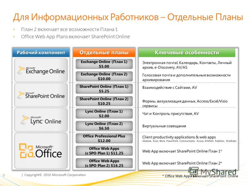   Copyright© 2010 Microsoft Corporation Для Информационных Работников – Отдельные Планы План 2 включает все возможности Плана 1 Office Web App Plans включает SharePoint Online 9 Рабочий компонент Отдельные планы Ключевые особенности Exchange Online (
