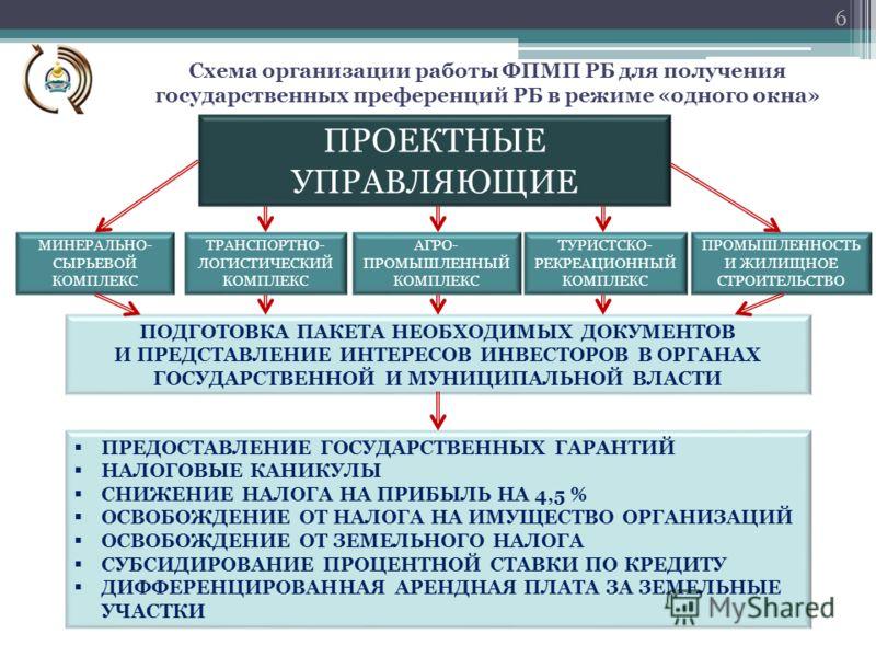 Схема организации работы ФПМП РБ для получения государственных преференций РБ в режиме «одного окна» 6 ПОДГОТОВКА ПАКЕТА НЕОБХОДИМЫХ ДОКУМЕНТОВ И ПРЕДСТАВЛЕНИЕ ИНТЕРЕСОВ ИНВЕСТОРОВ В ОРГАНАХ ГОСУДАРСТВЕННОЙ И МУНИЦИПАЛЬНОЙ ВЛАСТИ ПРЕДОСТАВЛЕНИЕ ГОСУД