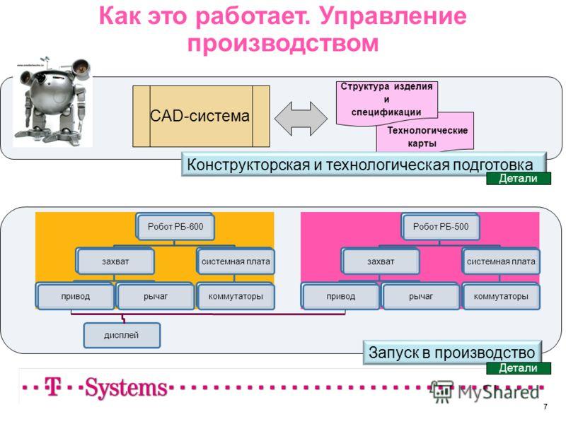 77 Как это работает. Управление производством Робот РБ-600захватприводрычагсистемная платакоммутаторыРобот РБ-500захватприводрычагсистемная платакоммутаторыдисплей Т Технологические карты Структура изделия и спецификации CAD-система Запуск в производ