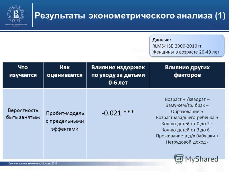 Высшая школа экономики, Москва, 2012 фото Результаты эконометрического анализа (1) Данные: RLMS-HSE 2000-2010 гг. Женщины в возрасте 20-49 лет Что изучается Как оценивается Влияние издержек по уходу за детьми 0-6 лет Влияние других факторов Вероятнос