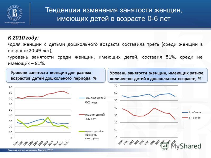 Высшая школа экономики, Москва, 2012 фото Тенденции изменения занятости женщин, имеющих детей в возрасте 0-6 лет К 2010 году: доля женщин с детьми дошкольного возраста составила треть (среди женщин в возрасте 20-49 лет); уровень занятости среди женщи