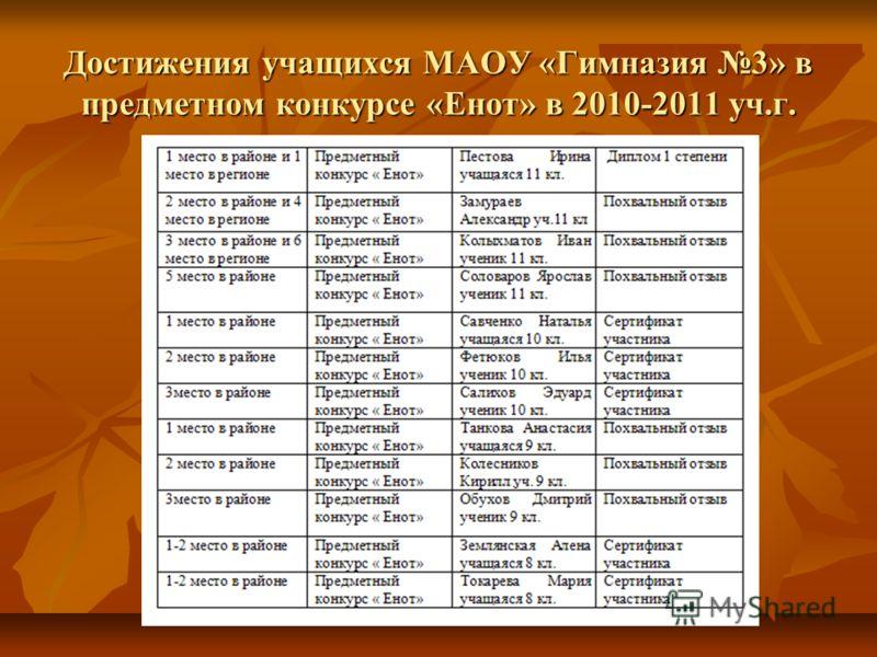 Достижения учащихся МАОУ «Гимназия 3» в предметном конкурсе «Енот» в 2010-2011 уч.г.