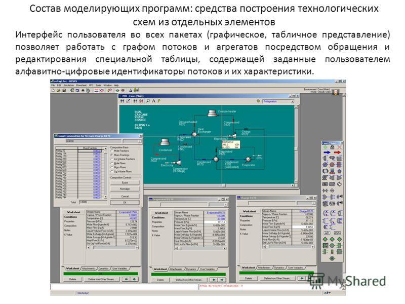 Состав моделирующих программ: средства построения технологических схем из отдельных элементов Интерфейс пользователя во всех пакетах (графическое, табличное представление) позволяет работать с графом потоков и агрегатов посредством обращения и редакт