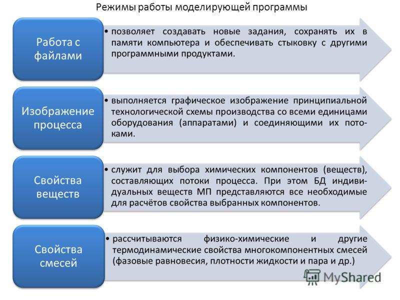 Режимы работы моделирующей программы