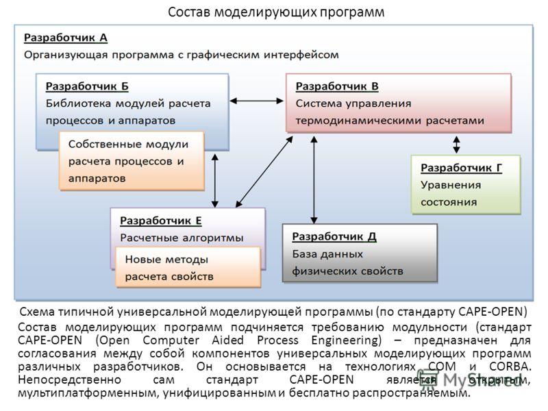 Состав моделирующих программ Состав моделирующих программ подчиняется требованию модульности (стандарт CAPE-OPEN (Open Computer Aided Process Engineering) – предназначен для согласования между собой компонентов универсальных моделирующих программ раз