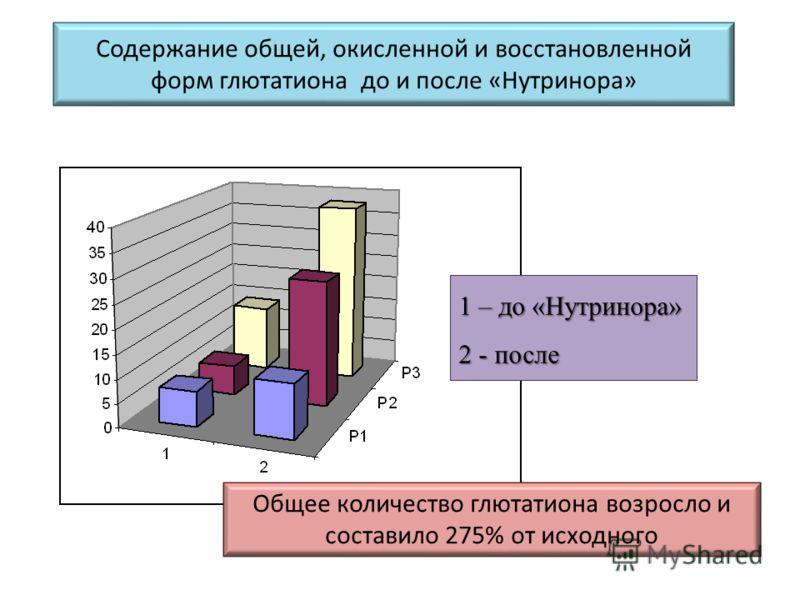 Содержание общей, окисленной и восстановленной форм глютатиона до и после «Нутринора» 1 – до «Нутринора» 2 - после Общее количество глютатиона возросло и составило 275% от исходного