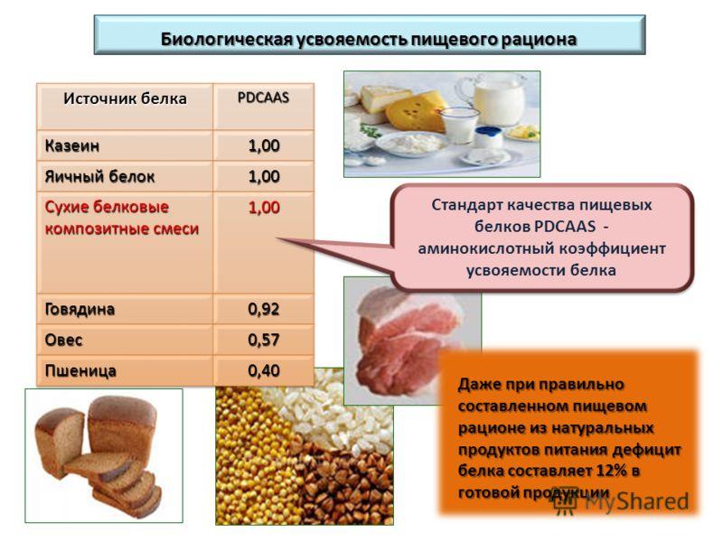 Биологическая усвояемость пищевого рациона Даже при правильно составленном пищевом рационе из натуральных продуктов питания дефицит белка составляет 12% в готовой продукции Стандарт качества пищевых белков PDCAAS - аминокислотный коэффициент усвояемо