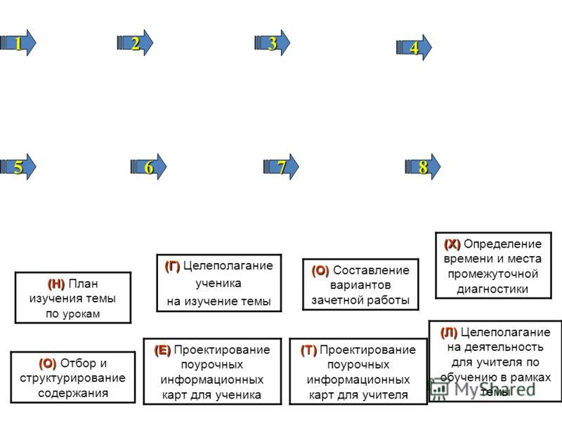 (Г) (Г) Целеполагание ученика на изучение темы (Л) (Л) Целеполагание на деятельность для учителя по обучению в рамках темы (О) (О) Отбор и структурирование содержания (О) (О) Составление вариантов зачетной работы (Н) (Н) План изучения темы по урокам