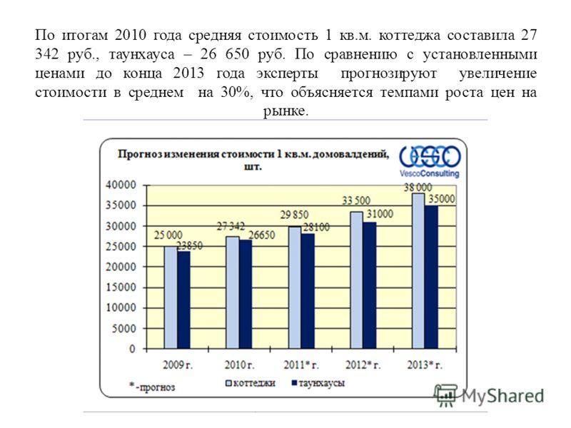 По итогам 2010 года средняя стоимость 1 кв.м. коттеджа составила 27 342 руб., таунхауса – 26 650 руб. По сравнению с установленными ценами до конца 2013 года эксперты прогнозируют увеличение стоимости в среднем на 30%, что объясняется темпами роста ц