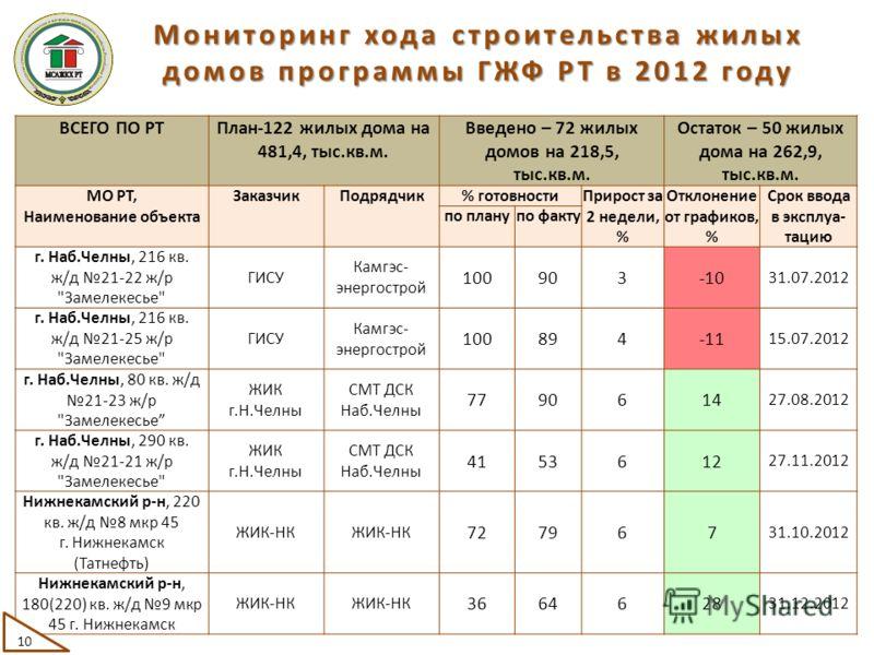 ВСЕГО ПО РТПлан-122 жилых дома на 481,4, тыс.кв.м. Введено – 72 жилых домов на 218,5, тыс.кв.м. Остаток – 50 жилых дома на 262,9, тыс.кв.м. МО РТ, Наименование объекта ЗаказчикПодрядчик% готовностиПрирост за 2 недели, % Отклонение от графиков, % Срок