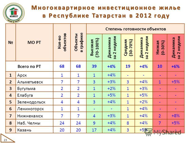 МО РТ Кол-во объектов Объекты в графике Степень готовности объектов Высокая (70-100%) Динамика за 2 недели Средняя (30-70%) Динамика за 2 недели Низкая (0-30%) Динамика за 2 недели Всего по РТ68 39 +4% 19 +4% 10 +6% 1Арск111 +4% - - - - 2Альметьевск7