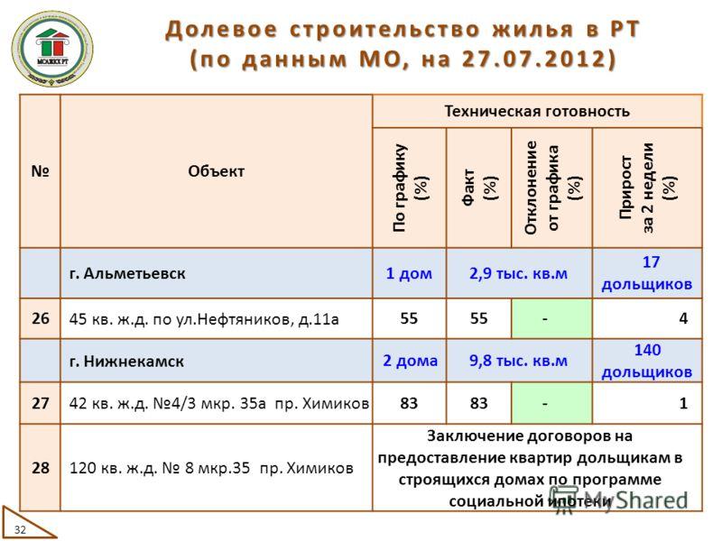 Объект Техническая готовность По графику (%) Факт (%) Отклонение от графика (%) Прирост за 2 недели (%) г. Альметьевск 1 дом2,9 тыс. кв.м 17 дольщиков 26 45 кв. ж.д. по ул.Нефтяников, д.11а 55 -4 г. Нижнекамск 2 дома9,8 тыс. кв.м 140 дольщиков 27 42