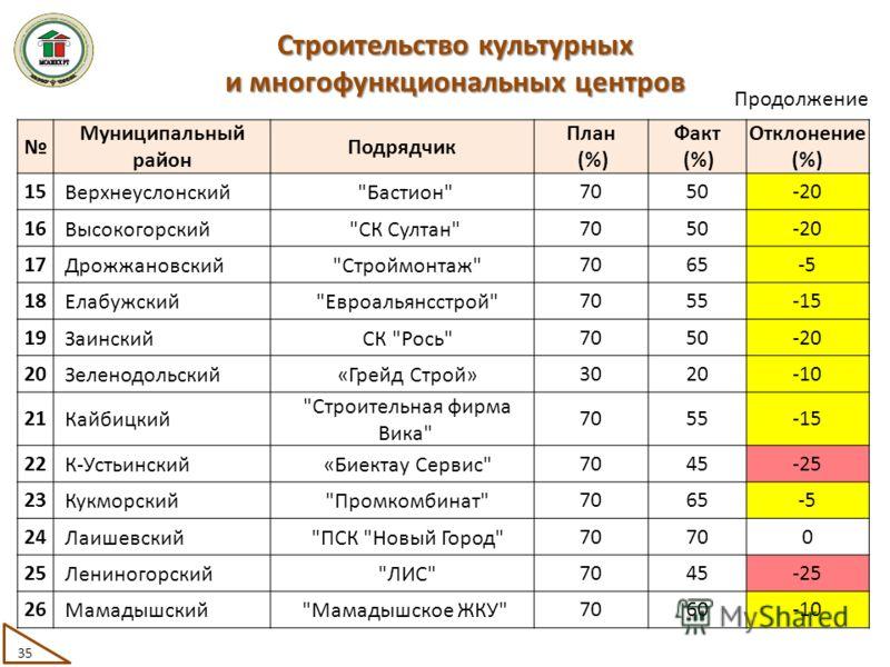 Муниципальный район Подрядчик План (%) Факт (%) Отклонение (%) 15 Верхнеуслонский