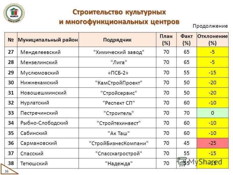 Муниципальный районПодрядчик План (%) Факт (%) Отклонение (%) 27 Менделеевский