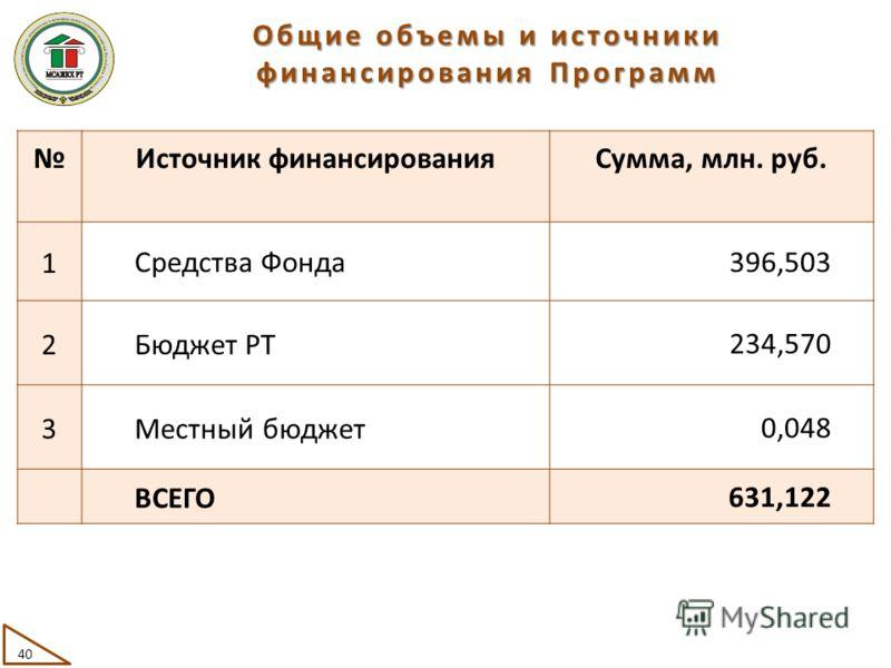 Общие объемы и источники финансирования Программ Источник финансированияСумма, млн. руб. 1Средства Фонда396,503 2Бюджет РТ234,570 3Местный бюджет0,048 ВСЕГО631,122 40