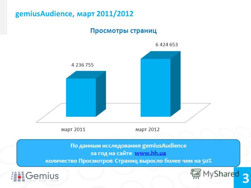 3 gemiusAudience, март 2011/2012 По данным исследования gemiusAudience за год на сайте www.hh.uawww.hh.ua количество Просмотров Страниц выросло более чем на 50%