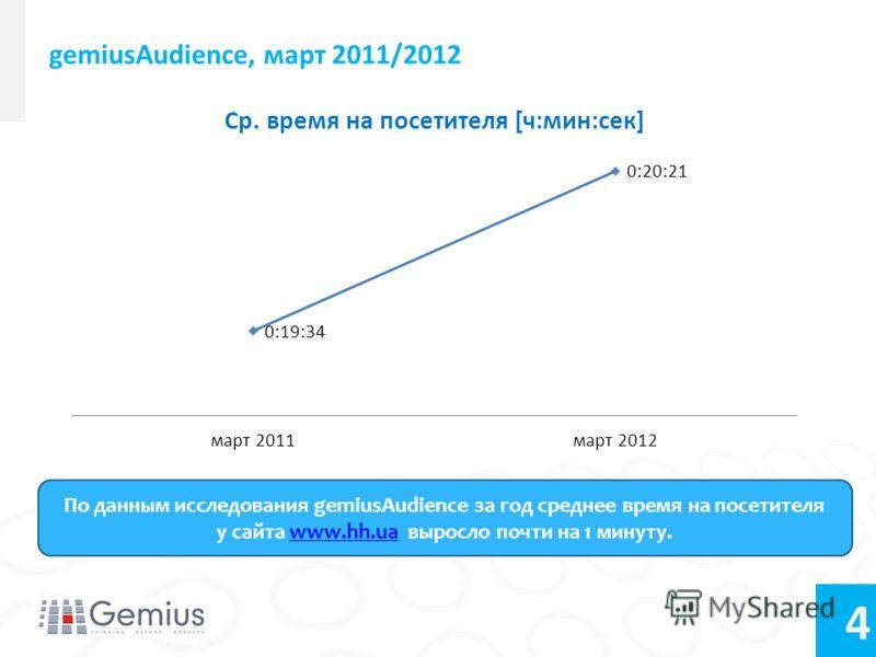 4 gemiusAudience, март 2011/2012 По данным исследования gemiusAudience за год среднее время на посетителя у сайта www.hh.ua выросло почти на 1 минуту.www.hh.ua
