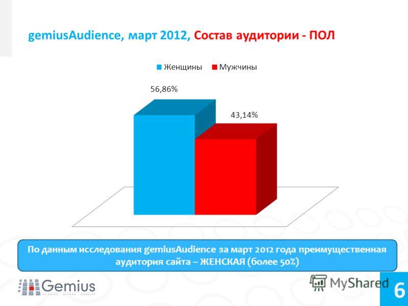 6 gemiusAudience, март 2012, Состав аудитории - ПОЛ По данным исследования gemiusAudience за март 2012 года преимущественная аудитория сайта – ЖЕНСКАЯ (более 50%)