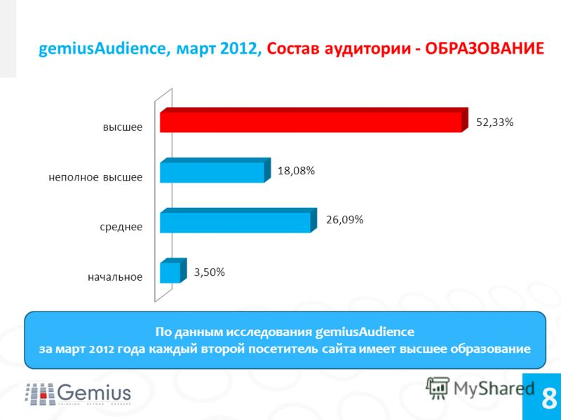 8 gemiusAudience, март 2012, Состав аудитории - ОБРАЗОВАНИЕ По данным исследования gemiusAudience за март 2012 года каждый второй посетитель сайта имеет высшее образование