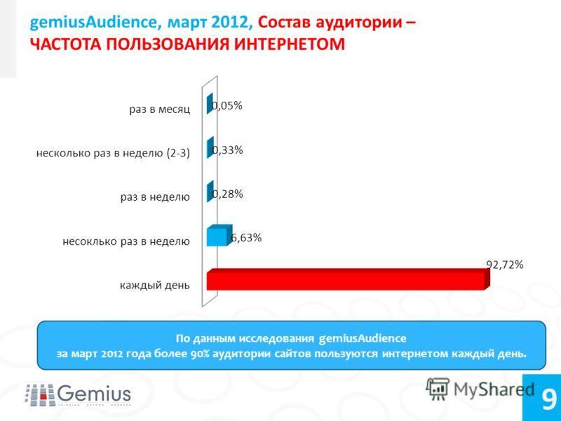9 gemiusAudience, март 2012, Состав аудитории – ЧАСТОТА ПОЛЬЗОВАНИЯ ИНТЕРНЕТОМ По данным исследования gemiusAudience за март 2012 года более 90% аудитории сайтов пользуются интернетом каждый день.