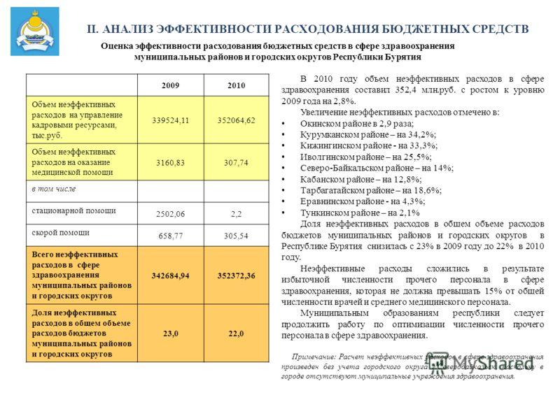 Оценка эффективности расходования бюджетных средств в сфере здравоохранения муниципальных районов и городских округов Республики Бурятия 20092010 Объем неэффективных расходов на управление кадровыми ресурсами, тыс.руб. 339524,11352064,62 Объем неэффе