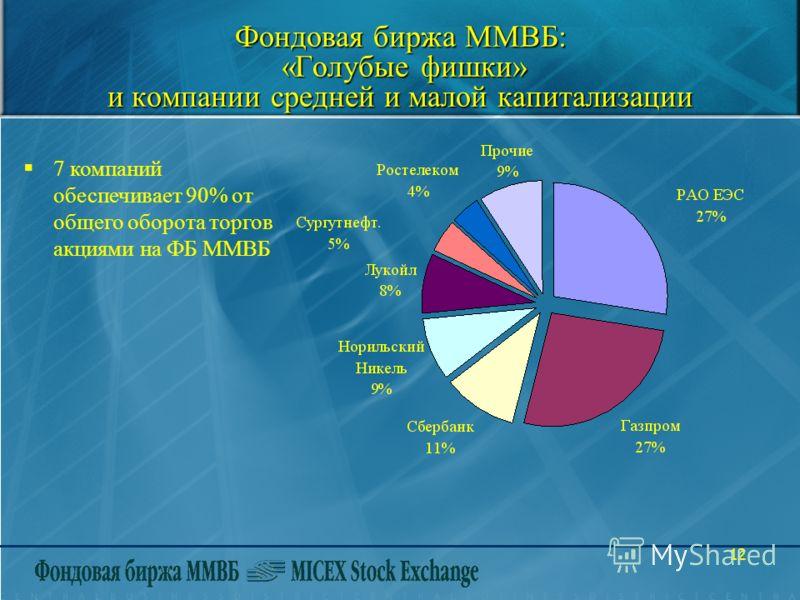 12 Фондовая биржа ММВБ: «Голубые фишки» и компании средней и малой капитализации 7 компаний обеспечивает 90% от общего оборота торгов акциями на ФБ ММВБ