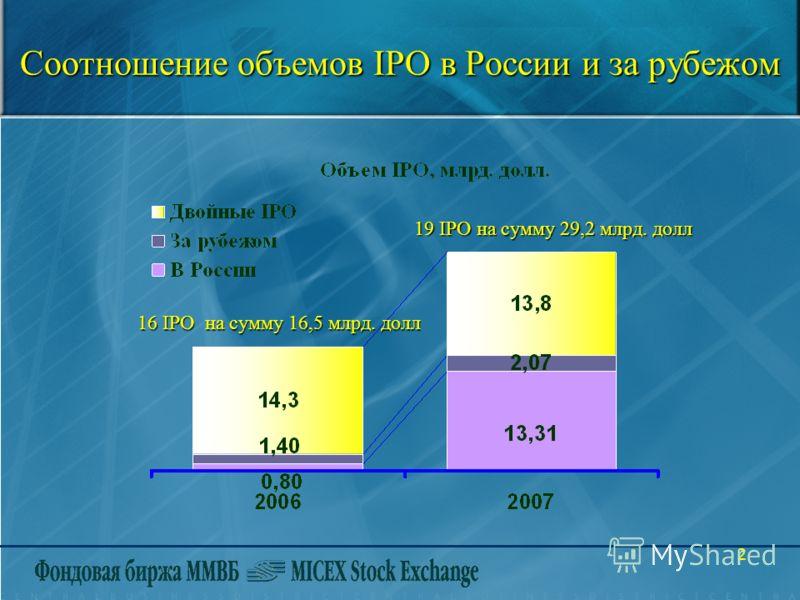 2 Соотношение объемов IPO в России и за рубежом 16 IPO на сумму 16,5 млрд. долл 19 IPO на сумму 29,2 млрд. долл