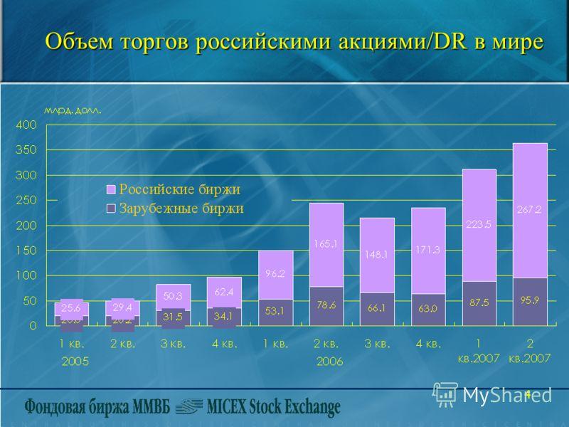 4 Объем торгов российскими акциями/DR в мире Объем торгов российскими акциями/DR в мире