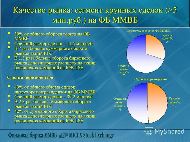 9 Качество рынка: сегмент крупных сделок (>5 млн.руб.) на ФБ ММВБ 30% от общего оборота торгов на ФБ ММВБ 30% от общего оборота торгов на ФБ ММВБ Средний размер сделки – 11,5 млн.руб. Средний размер сделки – 11,5 млн.руб. В 7 раз больше суммарного об