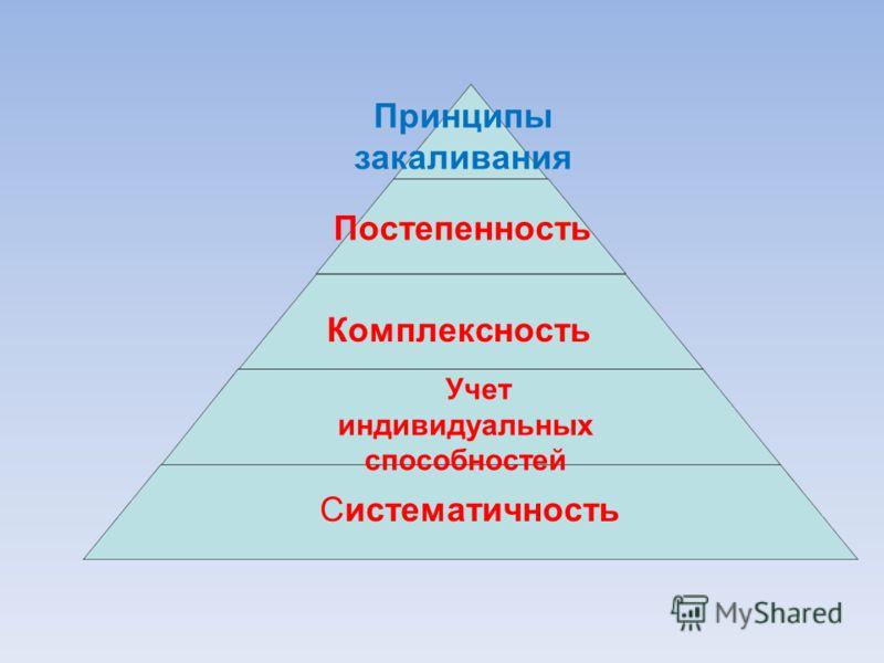 Принципы закаливания Постепенность Комплексность Учет индивидуальных способностей Систематичность