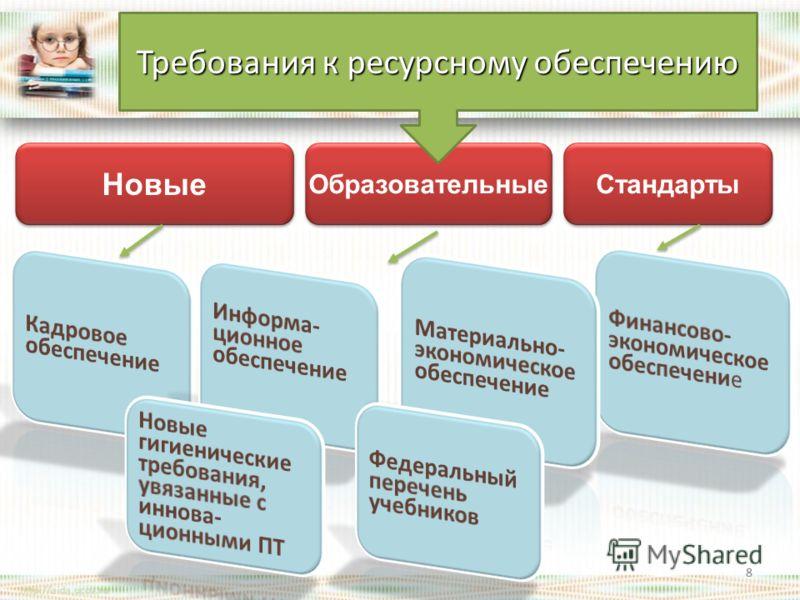 Новые Образовательные Стандарты 8 Требования к ресурсному обеспечению 8