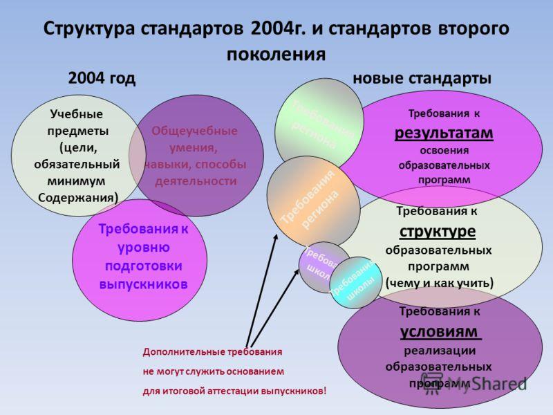 Структура стандартов 2004г. и стандартов второго поколения 2004 годновые стандарты Требования к уровню подготовки выпускников Общеучебные умения, навыки, способы деятельности Учебные предметы (цели, обязательный минимум Содержания ) Требования к усло