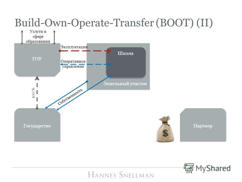 Build-Own-Operate-Transfer (BOOT) (II) Партнер Земельный участок Школа Собственность Эксплуатация Оперативное управление 100 % Услуги в сфере образования ГОУ Государство