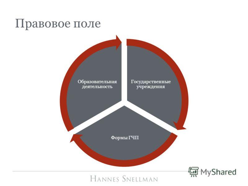 Государственные учреждения Формы ГЧП Образовательная деятельность