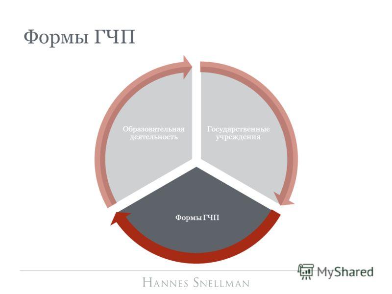 Формы ГЧП Государственные учреждения Формы ГЧП Образовательная деятельность