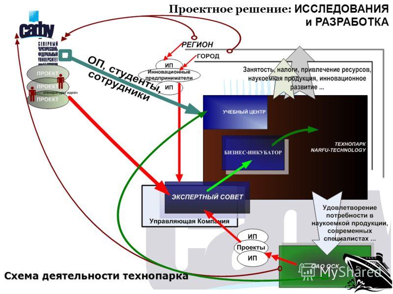Схема деятельности технопарка Проектное решение: ИССЛЕДОВАНИЯ и РАЗРАБОТКА