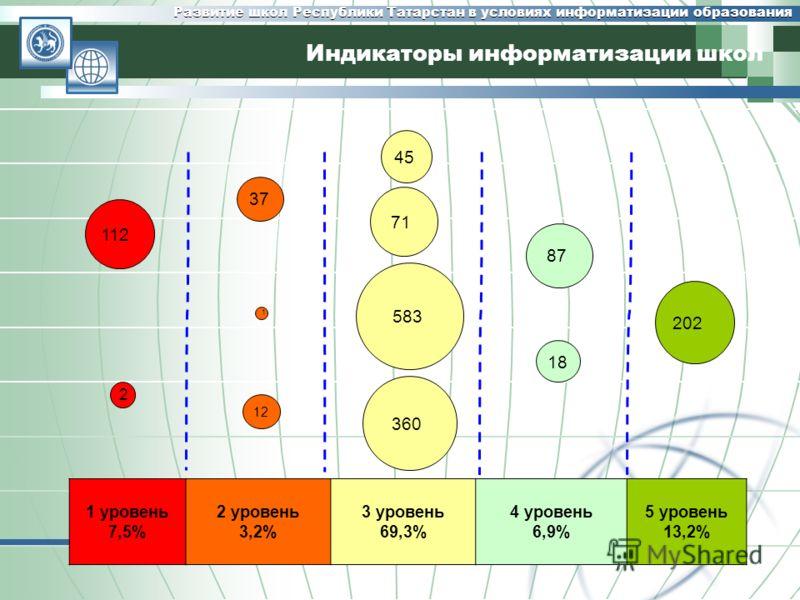 Развитие школ Республики Татарстан в условиях информатизации образования Индикаторы информатизации школ 112 2 37 1 1212 45 71 583 360 87 87 1818 202 1 уровень 7,5% 2 уровень 3,2% 3 уровень 69,3% 4 уровень 6,9% 5 уровень 13,2%