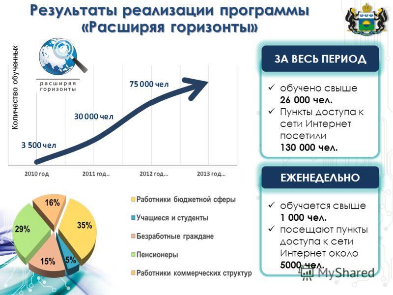 Результаты реализации программы «Расширяя горизонты» обучается свыше 1 000 чел. посещают пункты доступа к сети Интернет около 5000 чел. обучено свыше 26 000 чел. Пункты доступа к сети Интернет посетили 130 000 чел. ЗА ВЕСЬ ПЕРИОД ЕЖЕНЕДЕЛЬНО Количест