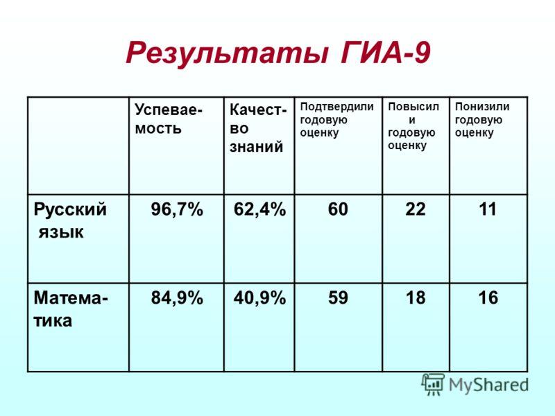 Результаты ГИА-9 Успевае- мость Качест- во знаний Подтвердили годовую оценку Повысил и годовую оценку Понизили годовую оценку Русский язык 96,7%62,4%602211 Матема- тика 84,9%40,9%591816