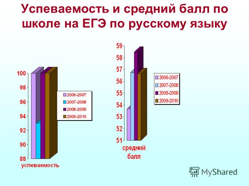 Успеваемость и средний балл по школе на ЕГЭ по русскому языку