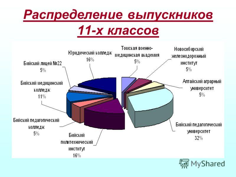 Распределение выпускников 11-х классов