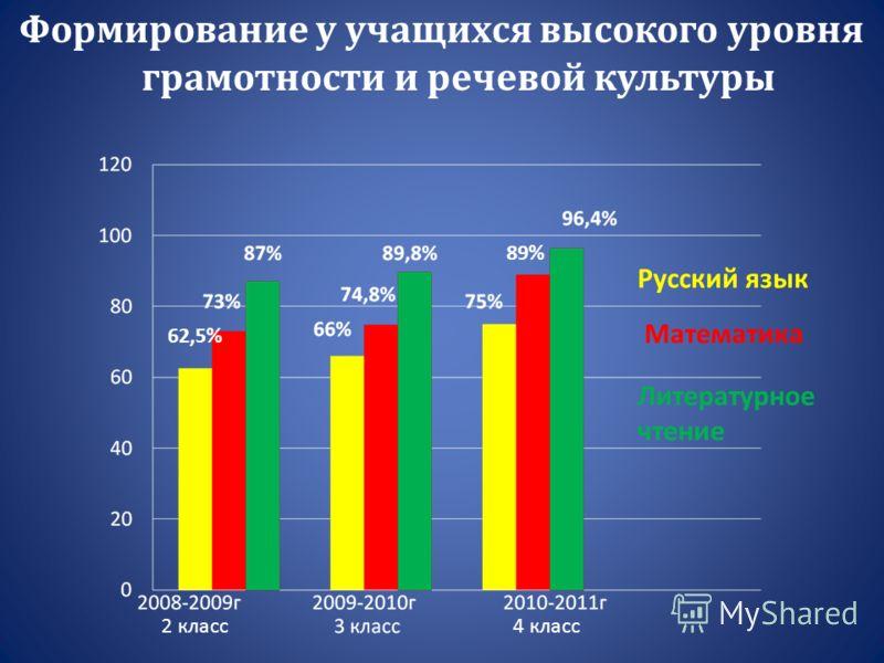 Формирование у учащихся высокого уровня грамотности и речевой культуры Математика Литературное чтение Русский язык 2 класс4 класс 62,5% 89%