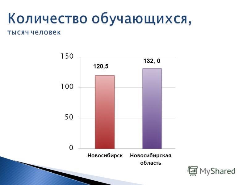 НовосибирскНовосибирская область 120,5 132, 0
