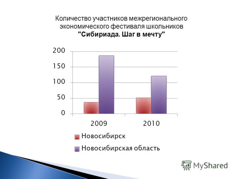 Количество участников межрегионального экономического фестиваля школьников Сибириада. Шаг в мечту